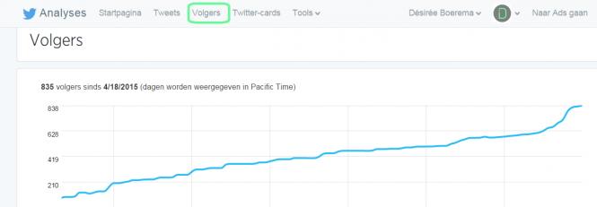 Twitter Analytics: welke tweets scoren het beste?