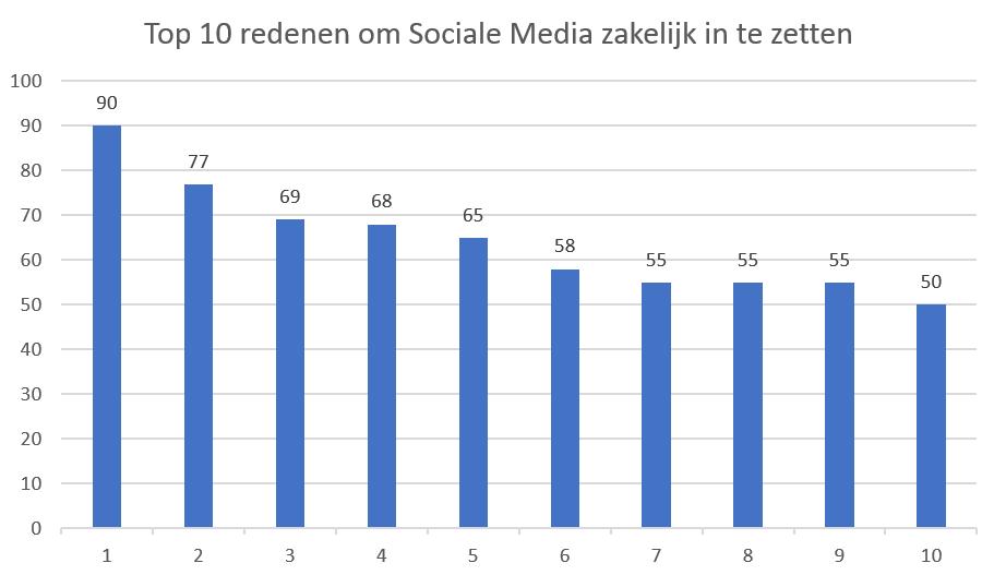 10 redenen om Social Media zakelijk in te zetten