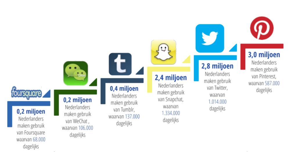 Social Media gebruik Nederland 2018 plek 6 tot met 11